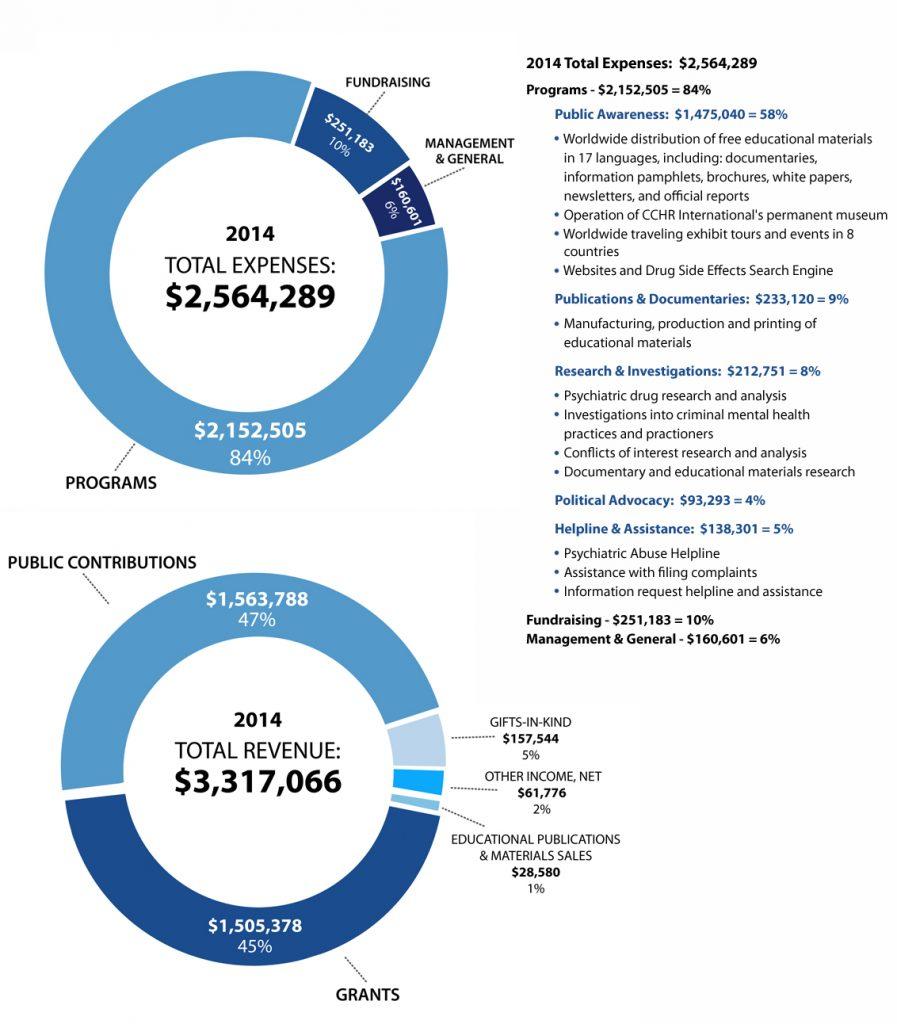 expenses-vs-revenue-pgms_2014