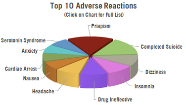Side effects trazodone