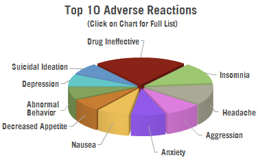 Adhd Meds Risk Of Abuse >> Adhd Drug Side Effects Cchr International