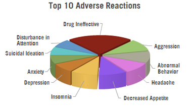 Ritalin depression adult