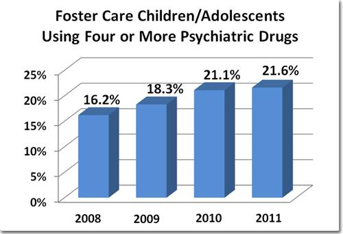 drugging-foster-children-graph