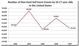 non-fatal-self-harm-events-10-17-year-olds