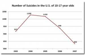 suicides-10-17-year-olds
