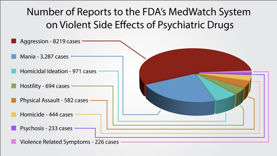 Between 2004 and 2012, there have been 14,773 reports to the U.S. FDA's MedWatch system on psychiatric drugs causing violent side effects including: 1,531 cases of homicidal ideation/homicide, 3,287 cases of mania & 8,219 cases of aggression. Click image for more information.