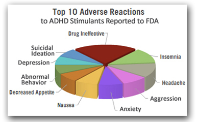 the question of whether or not stimulants should be prescribed for adhd children Public health issues in the treatment of adhd  all the questions but are not able to show whether the impairment is from ld, adhd or another source .